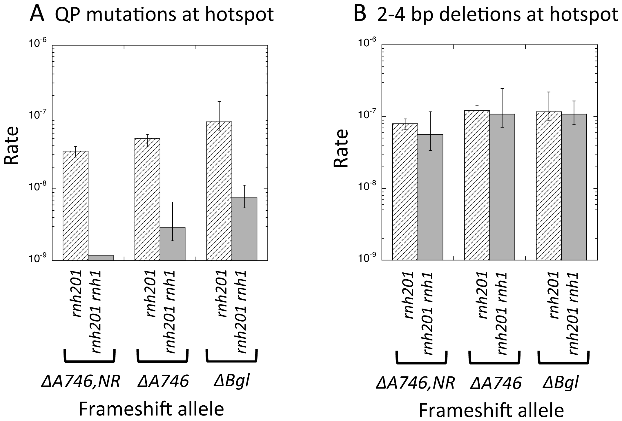 Rates of QP mutations and tandem-repeat deletions at hotspots in RNaseH1-defective strains.