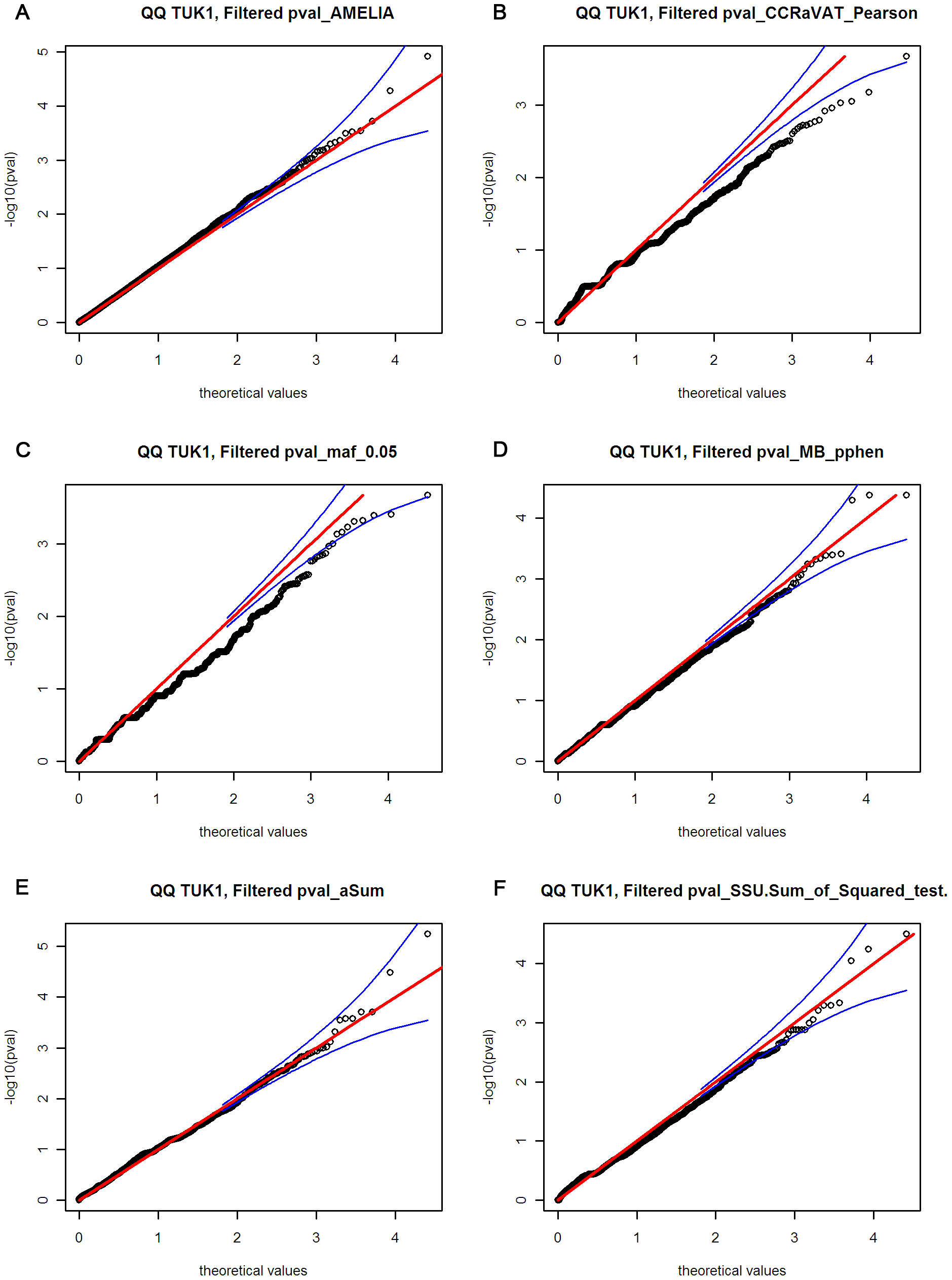 Quantile–quantile plots for the six different variant burden analysis methods.
