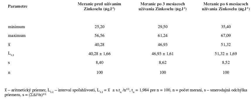 Stanovené hodnoty selénu u pacientov s atopickou dermatitídou a ich vyhodnotenie