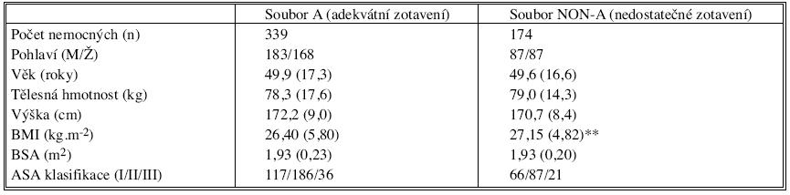 Demografické údaje nemocných s adekvátním (soubor A) vs. nedostatečným (soubor NON-A) zotavením z účinku rokuronia Tab. 1. Demographic data from patients with adequate (group A) and insufficient (group NON-A) recovery from rocuronium effects