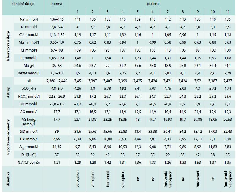 Laboratorní údaje o jednotlivých pacientech