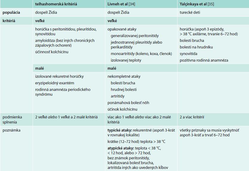 Diagnostické kritériá FMF s uvedením populácie, na ktorej boli validované