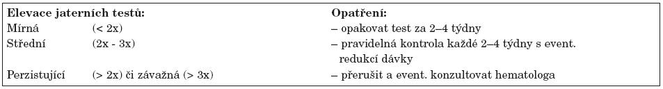 Doporučení postupu při hepatotoxicitě metotrexátu.