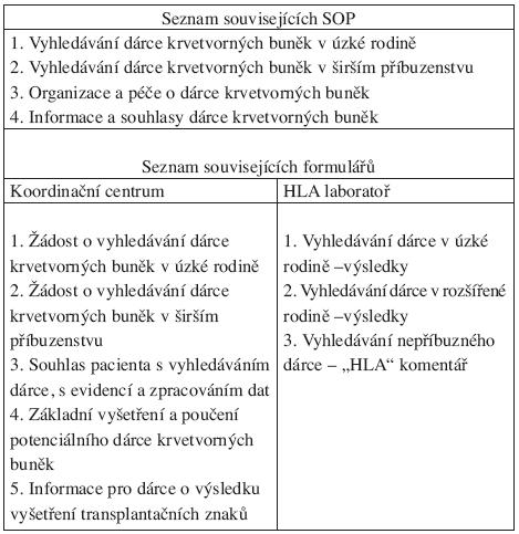 Koordinace vyhledávání dárce krvetvorných buněk v příbuzenstvu pacienta – názvy souvisejících standardních operačních postupů (SOP) a formulářů.