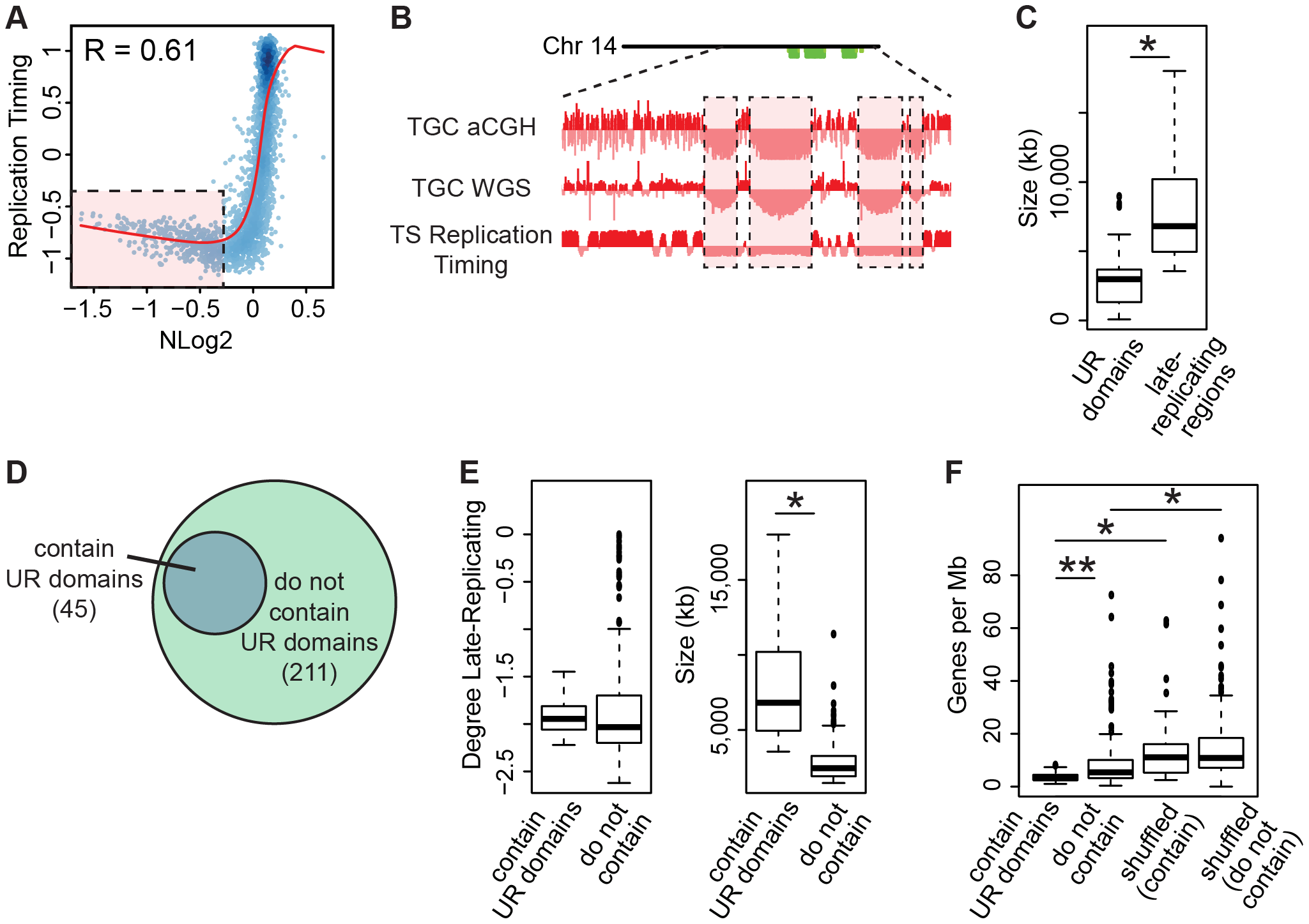TGC UR domains are a subset of late-replicating regions in TS cells.