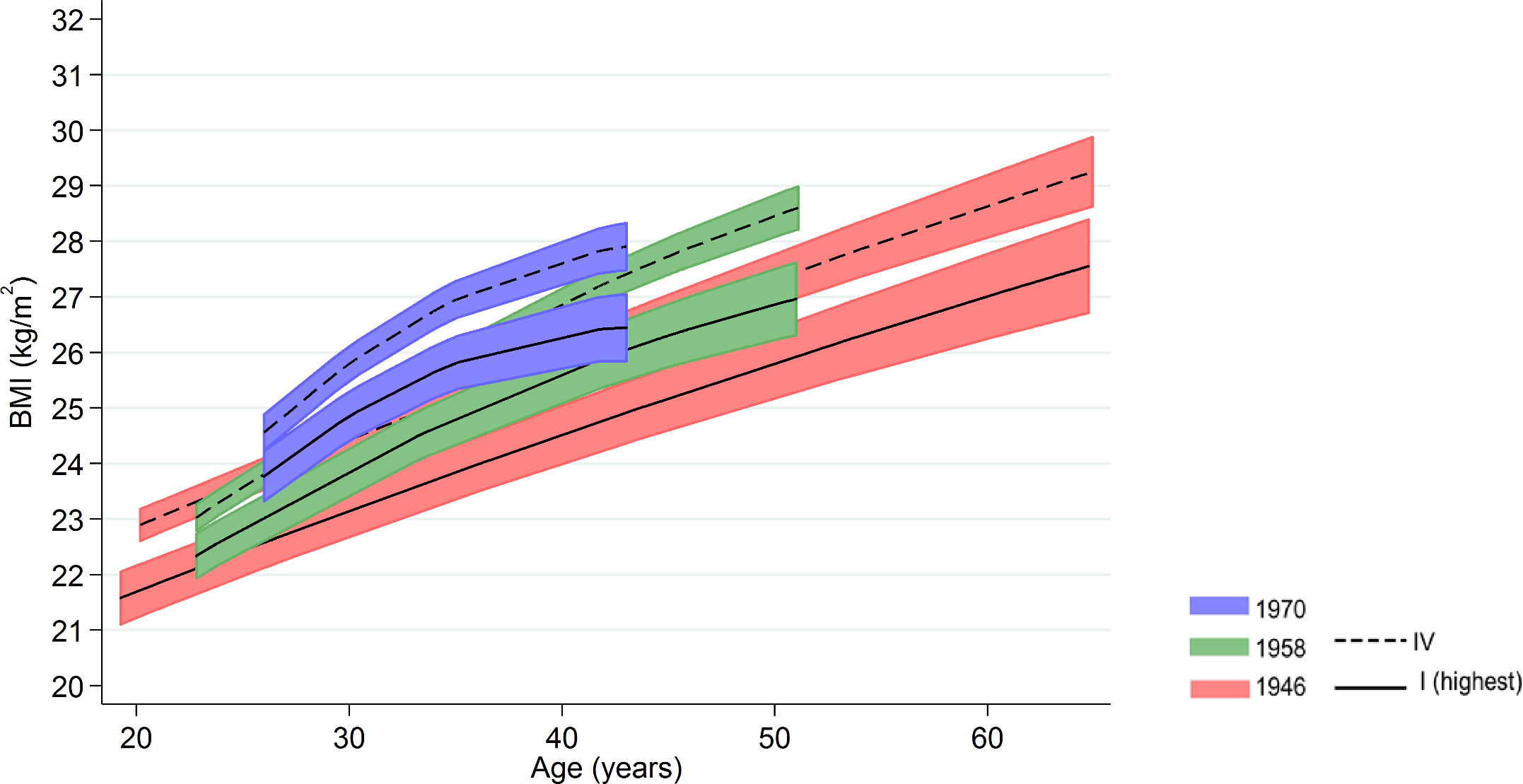 Male BMI across adulthood in relation to father's social class (10/11 y) in the 1946, 1958, and 1970 British birth cohort studies.