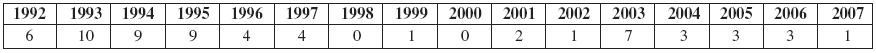 Dermatitis proteinica vČR (1992–2007) (n 57)