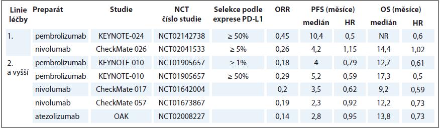 Přehled výsledků nejvýznamnějších klinických studií fáze III v léčbě pacientů s pokročilým stadiem NSCLC.