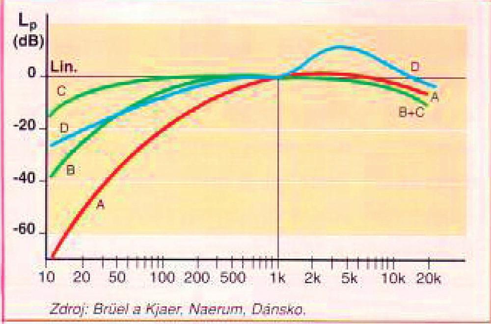 Charakteristiky zvukových filtrů A, B, C a D