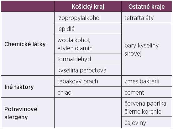 Zoznam chemických látok a iných faktorov podľa jednotlivých krajov