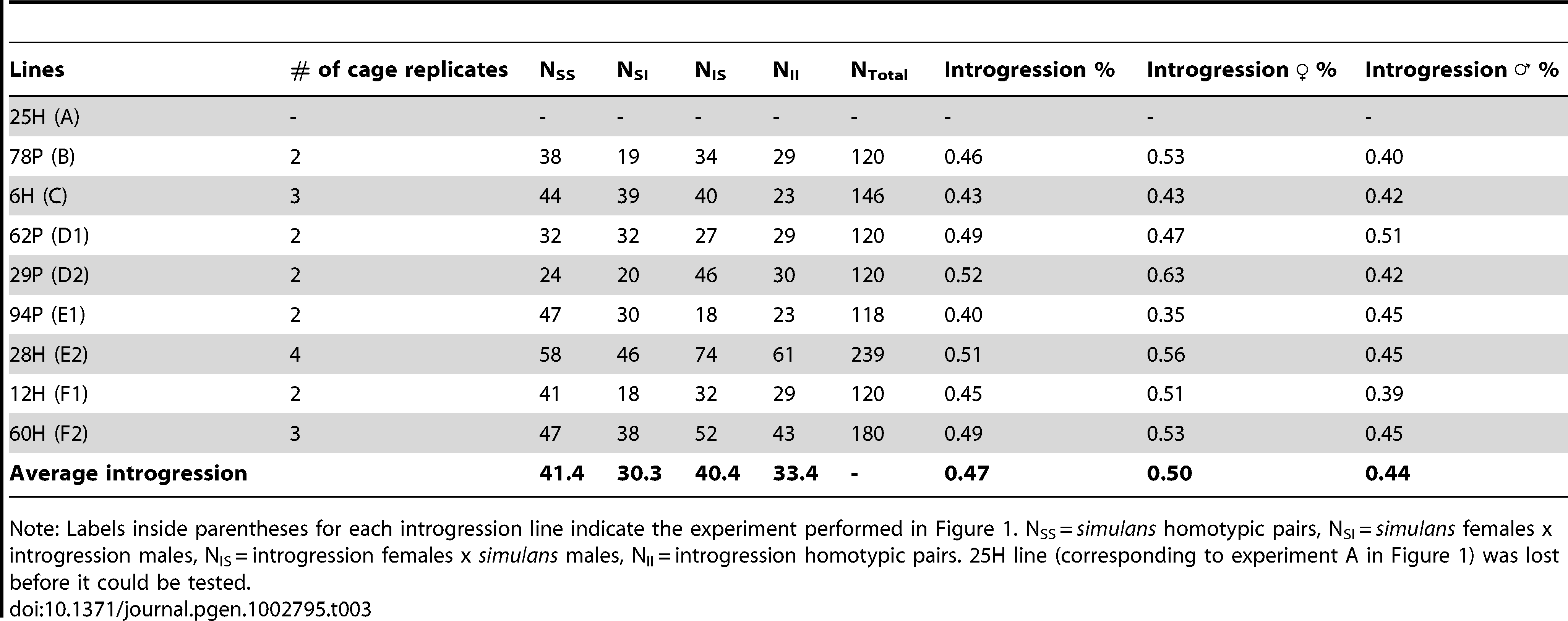 Mating success tests between each introgression line and the <i>simulans</i> strain.
