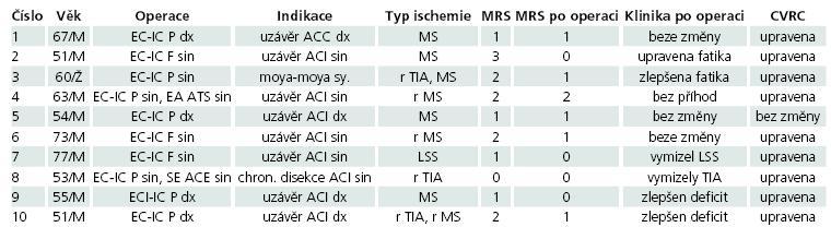 Charakteristika souboru pacientů, typ operace, její indikace, typ ischemické symptomatologie předoperačně. Výsledky třetí měsíc po operaci, vývoj kliniky a CVRC.