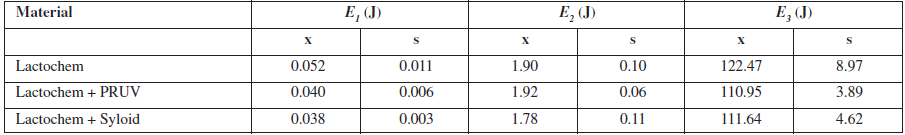 The energetic parameters of tableting materials