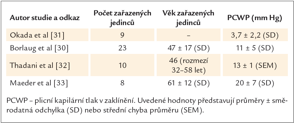 Hodnoty plicního kapilárního tlaku při zátěži vleže u zdravých jedinců. Ukázka rozdílnosti výsledků v různých studiích.