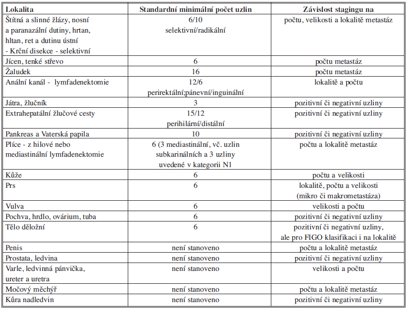 Minimální počet uzlin nutných pro staging v různých lokalitách Tab. 1: The minimal number of lymph nodes necessary for staging in various localities
