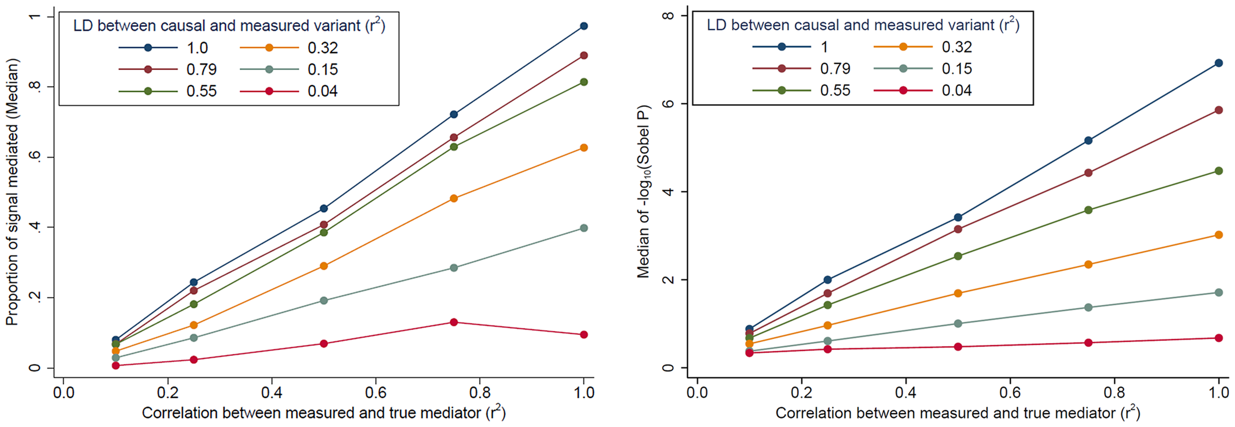 The impact of <i>cis</i>-transcript measurement error and LD on evidence for mediation based on simulated data.