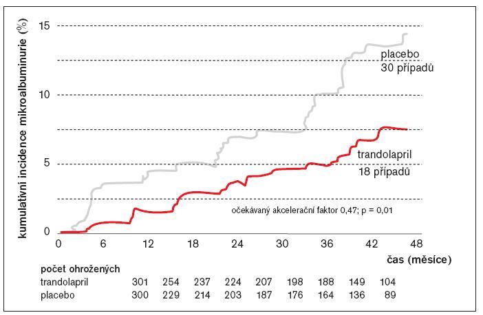 Incidence mikroalbuminurie v čase: trandolapril versus placebo.