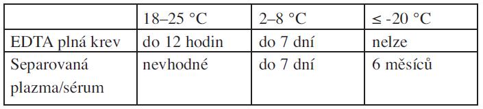 Doporučená maximální doba uchovávání vzorků před testováním