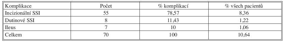 Výskyt pooperačních komplikací u sledovaného souboru Tab. 4. Rates of postoperative complications in the patient group