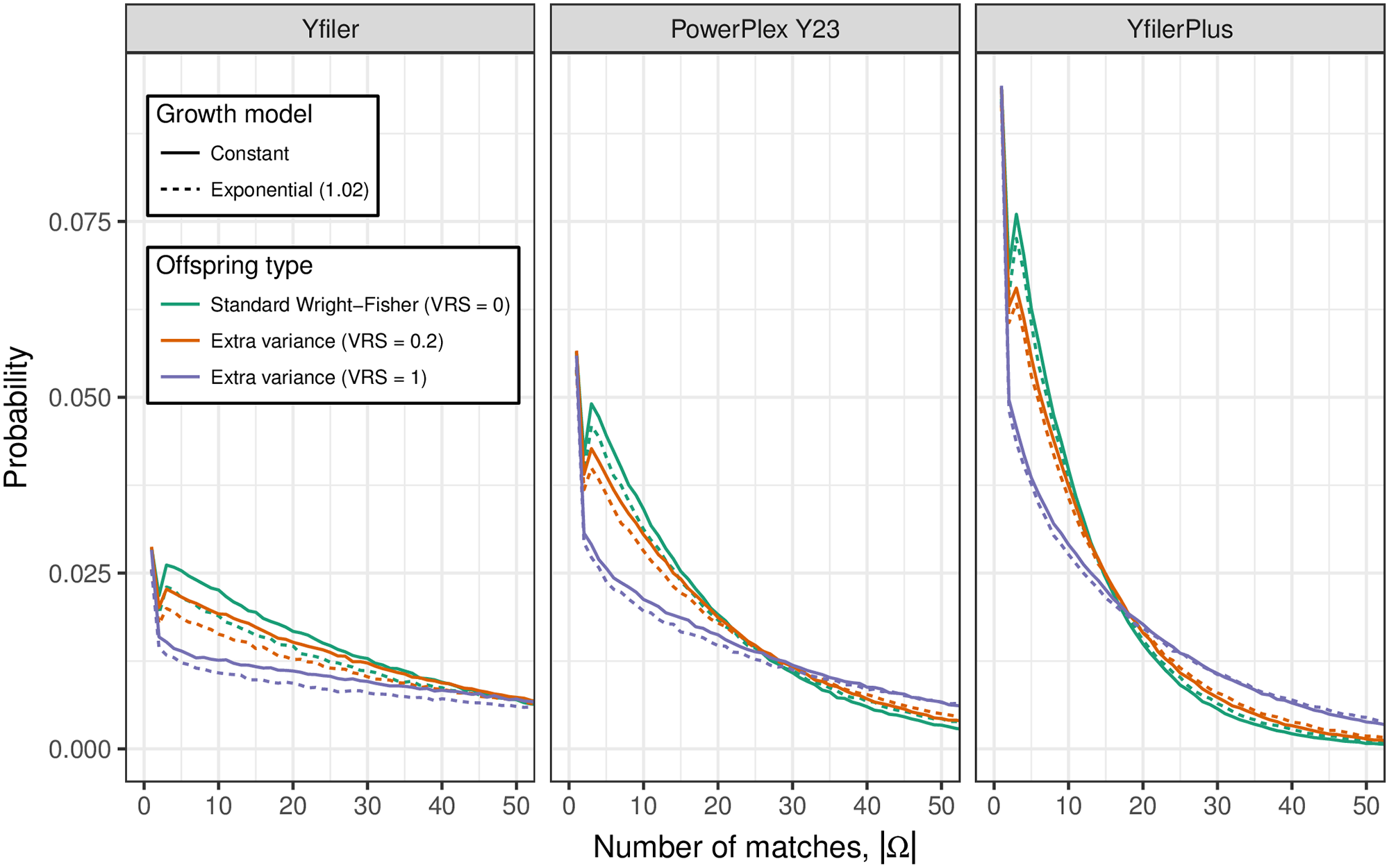 The distribution of |Ω|, the number of live males with Y profile matching that of Q.
