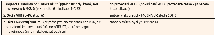 Doporučené indikace chemoprofylaxe IMC u dětí.