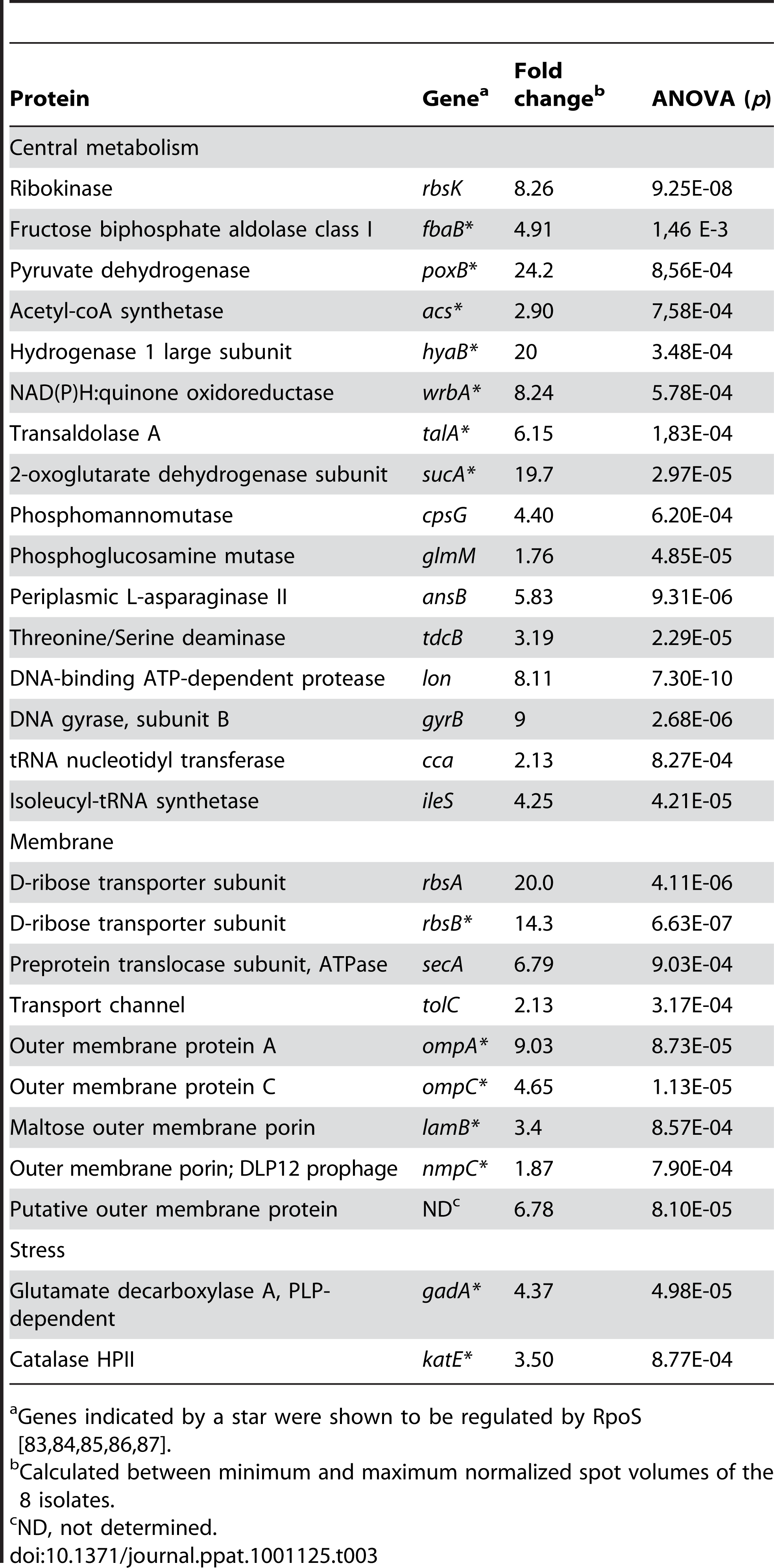 List of the 27 proteins differentially expressed between the 8 representative <i>E. coli</i> isolates of patient 3.