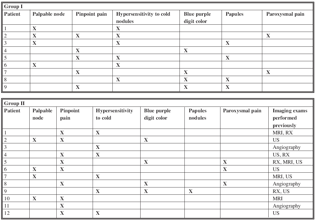 Association of symptoms in the two groups of patients