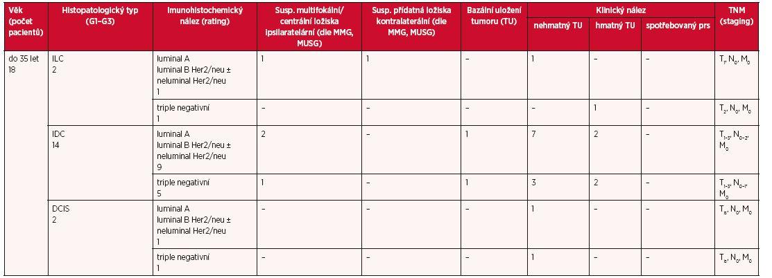 Tab. 1a Vstupní charakteristika souboru pacientek indikovaných k MR prsu
