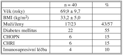 Předoperační charakteristika souboru Tab. 1. The study group preoperative characteristics
