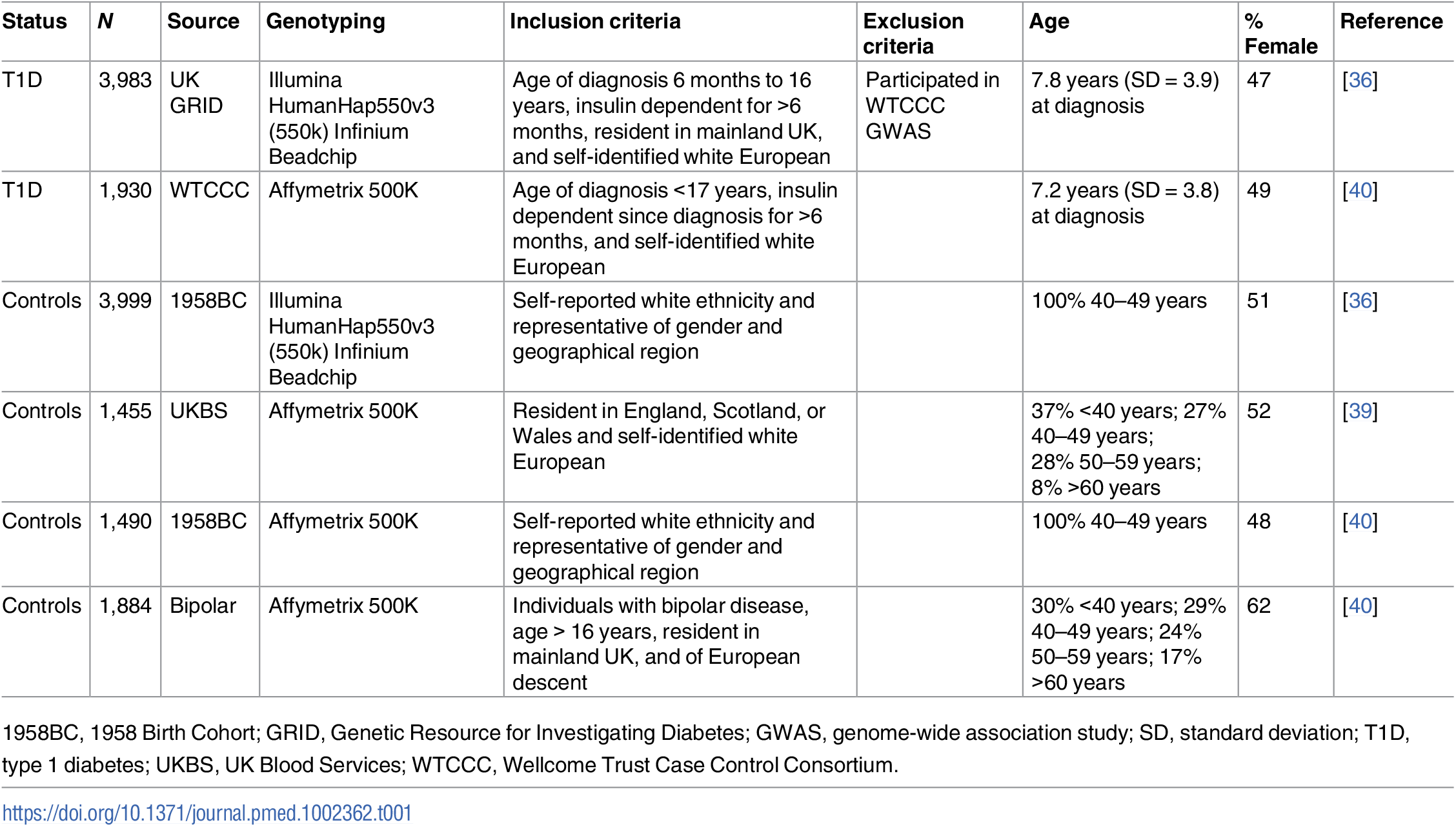 Description of sample sources for the T1D GWAS.