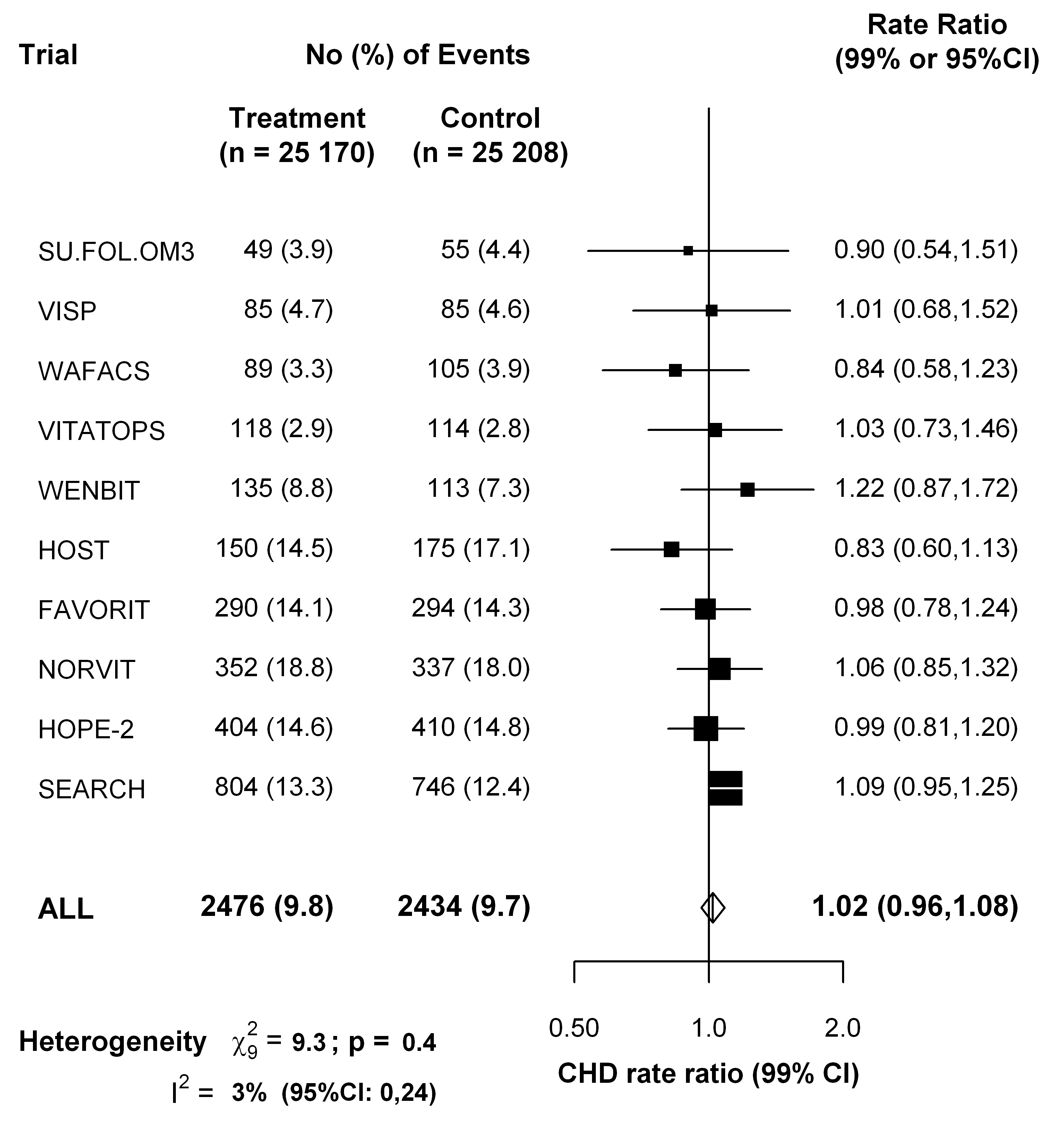 Effects of folic acid on major coronary events (nonfatal myocardial infarction or coronary death) in a meta-analysis of the published results of all large randomized trials of homocysteine reduction.
