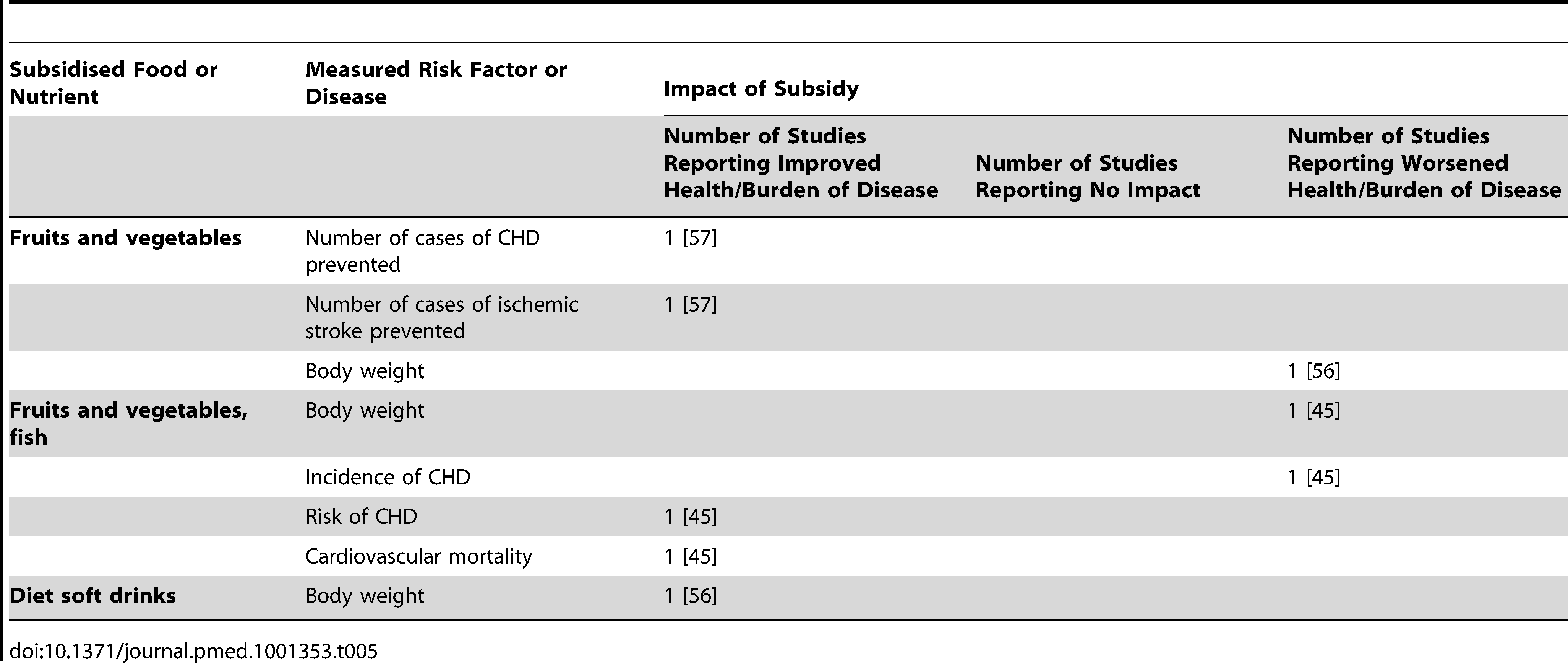 Summary of simulation modelling studies assessing the impact of subsidies on health/disease (<i>n</i> = 3 studies).