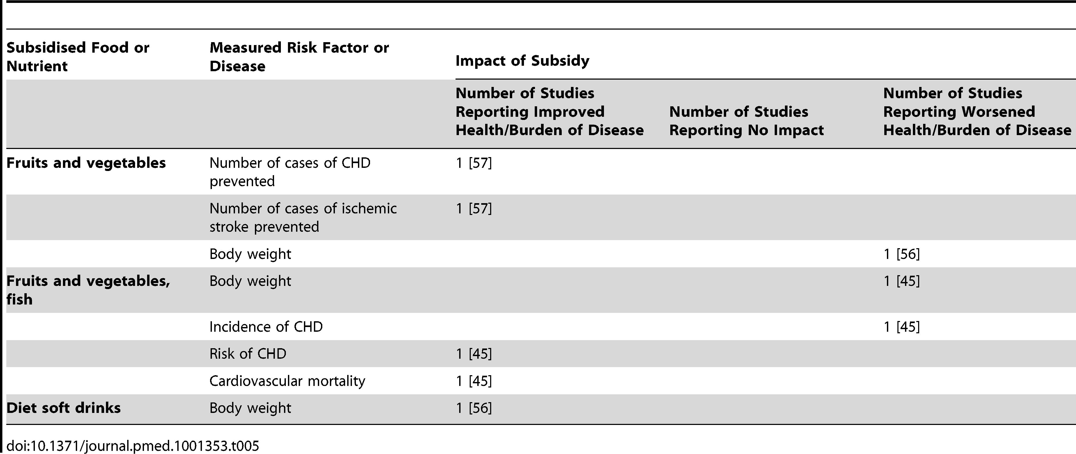 Summary of simulation modelling studies assessing the impact of subsidies on health/disease (<i>n</i>=3 studies).