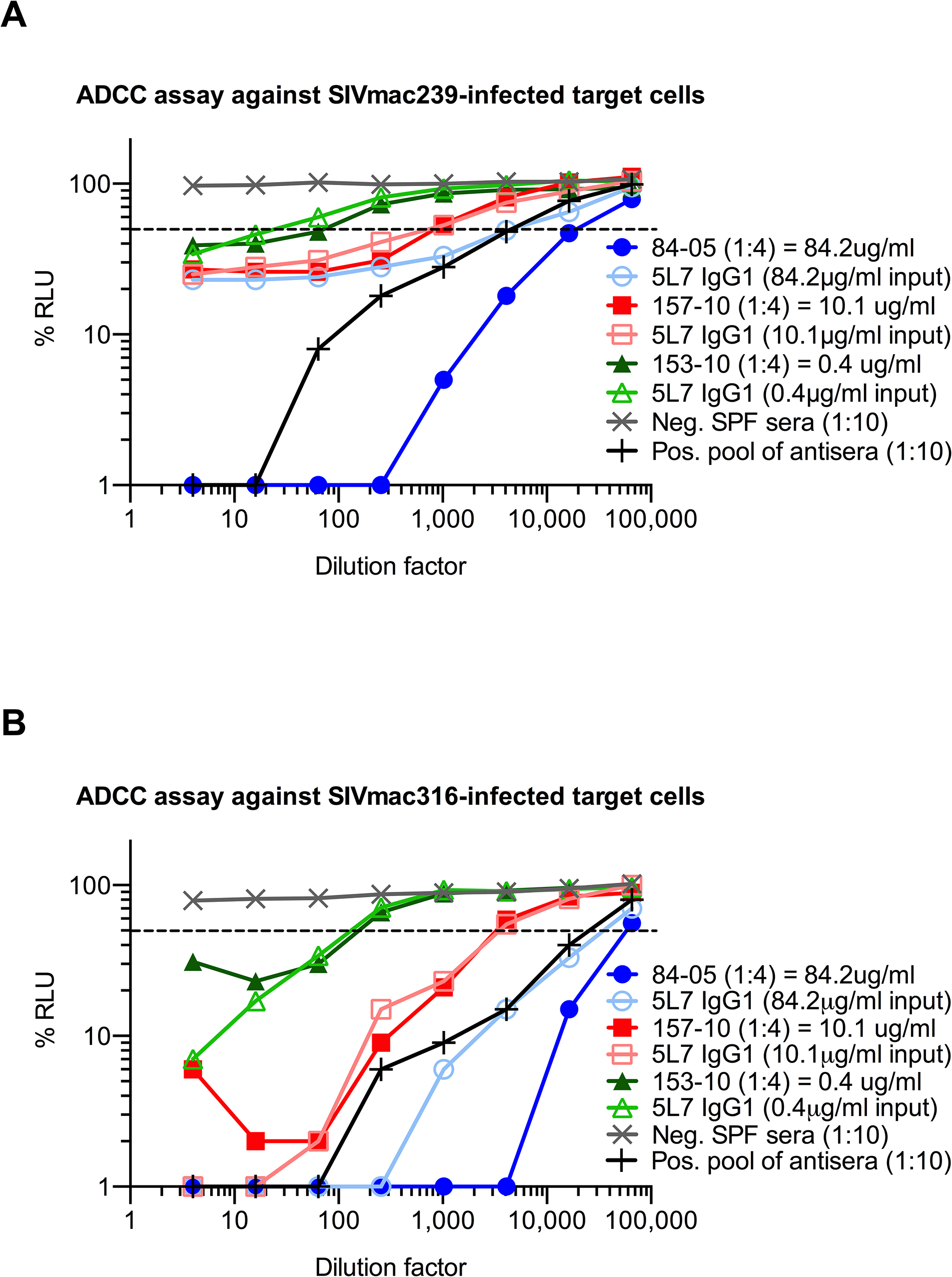 ADCC activity of purified proteins and sera against SIV-infected target cells <i>in vitro</i>.
