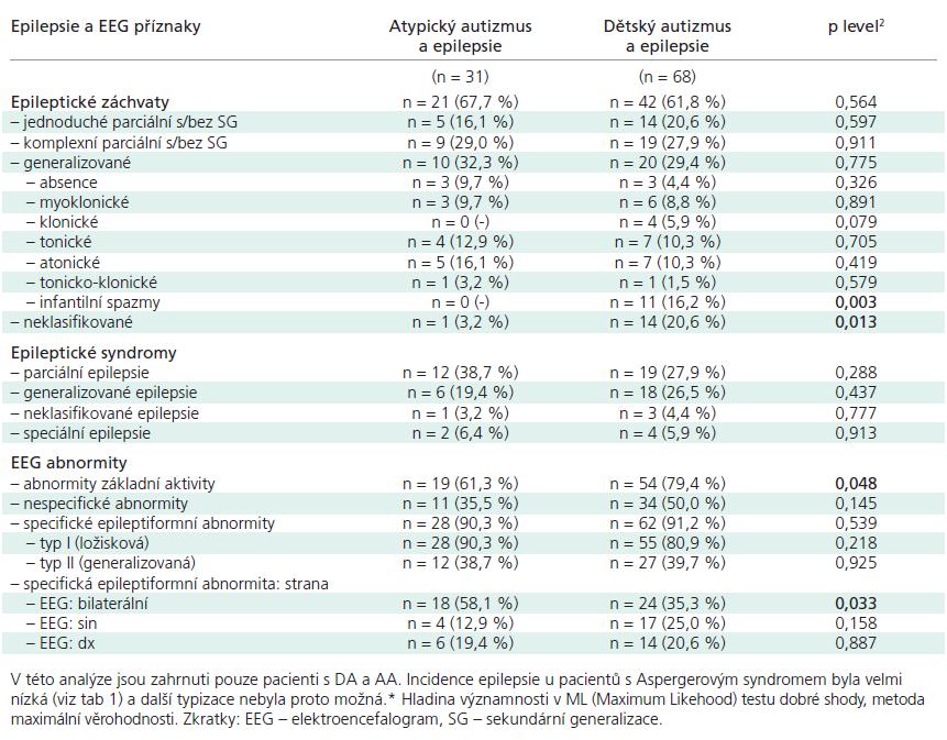 Epileptické záchvaty a EEG abnormity u různých typů autizmu (n = 103, pouze pacienti s příznaky epileptického procesu).