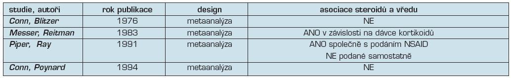 Srovnání jednotlivých studií zabývajících se ulcerogenitou kortikoidů