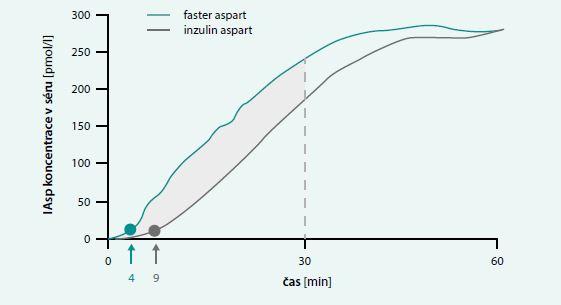 Srovnání inzulinu aspart (Novorapid) a faster aspart (Fiasp)