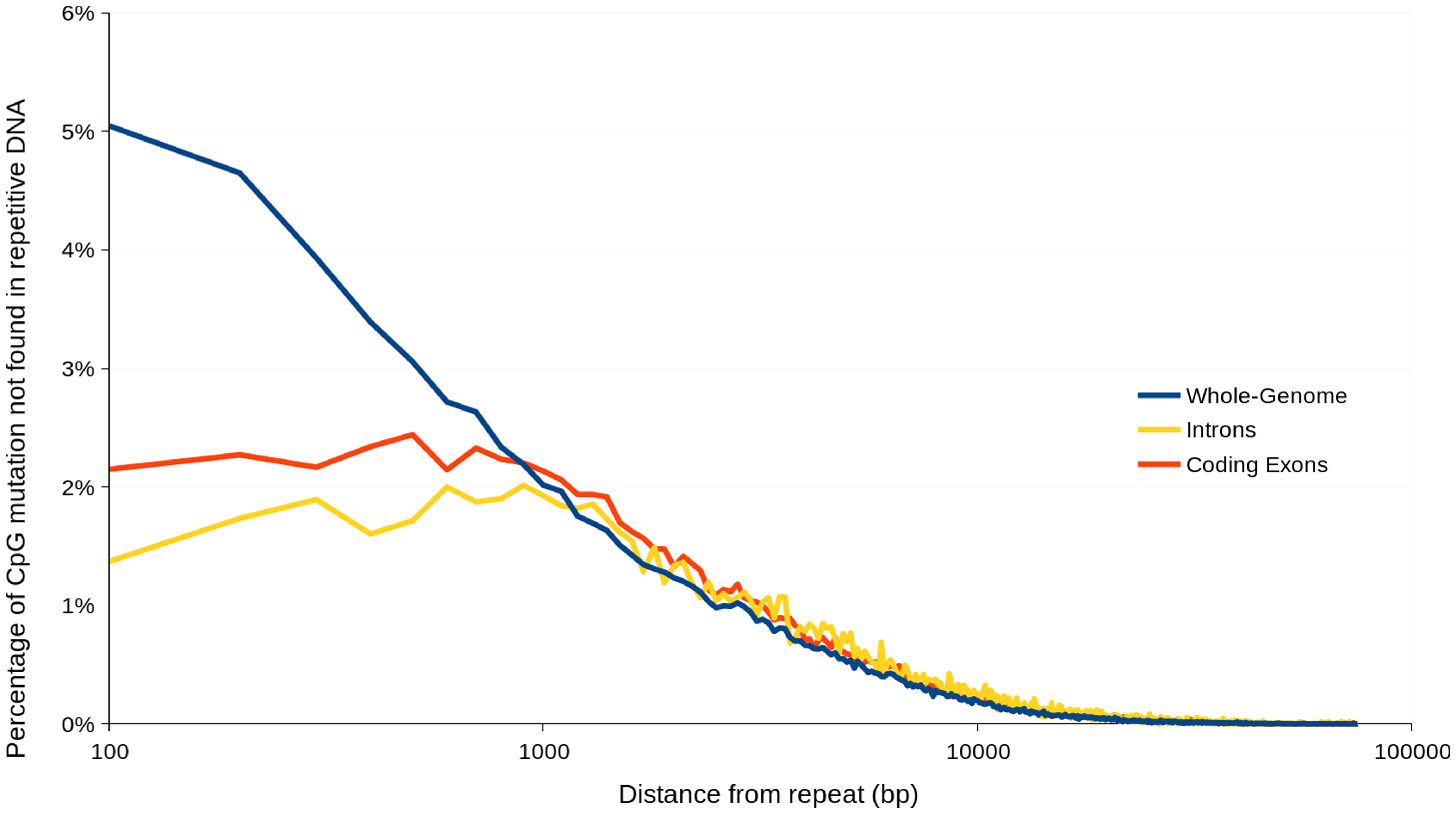 Percentage of heterozygous CpG↔TpG mutations not occurring in repetitive DNA versus distance from nearest repetitive DNA region.