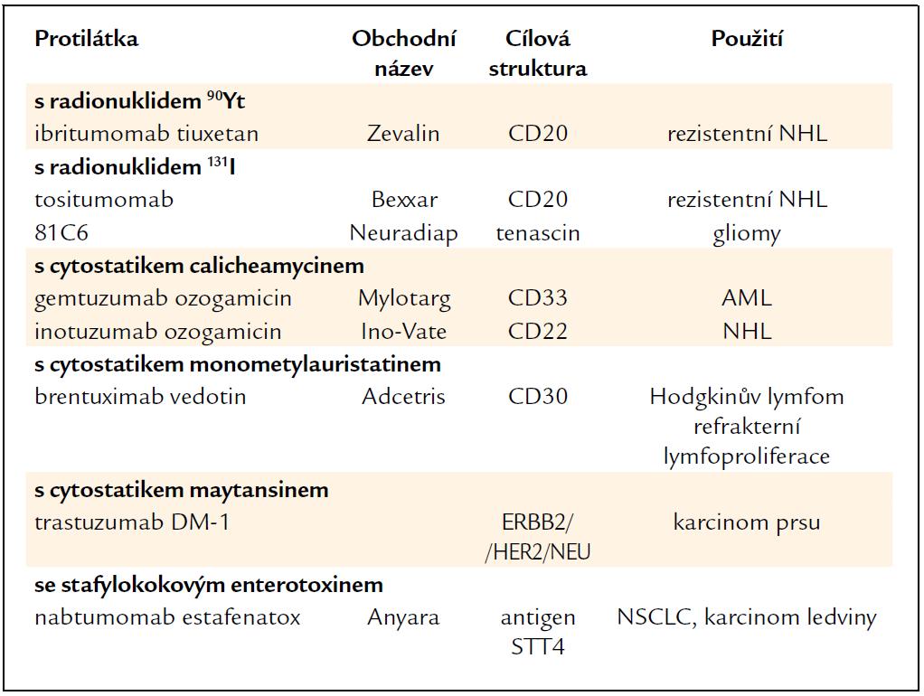 Konjugované monoklonální protilátky.