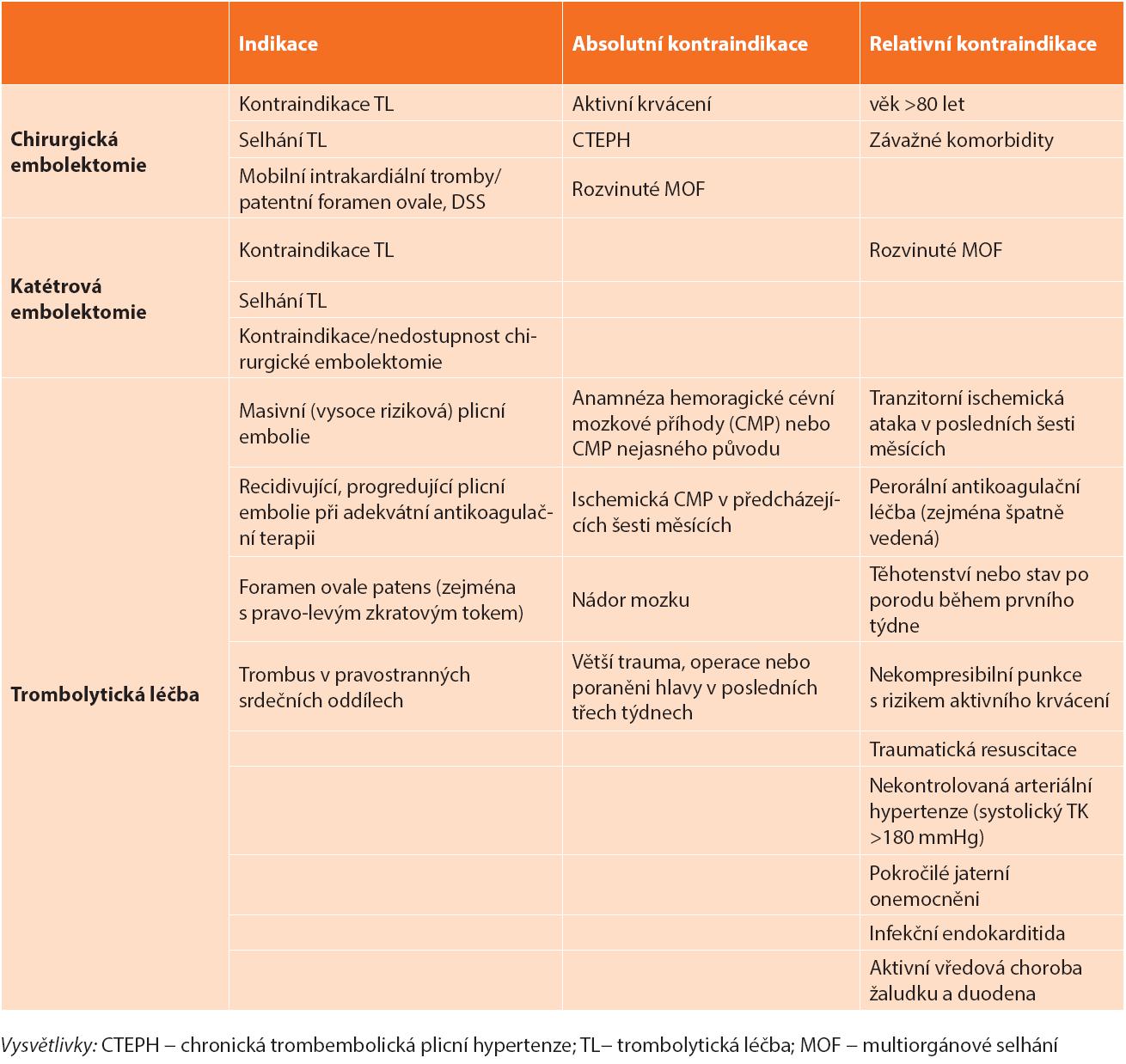 Indikace a kontraindikace reperfuzní léčby akutní masivní plicní embolie Tab. 1. Reperfusion strategies of massive acute pulmonary embolism