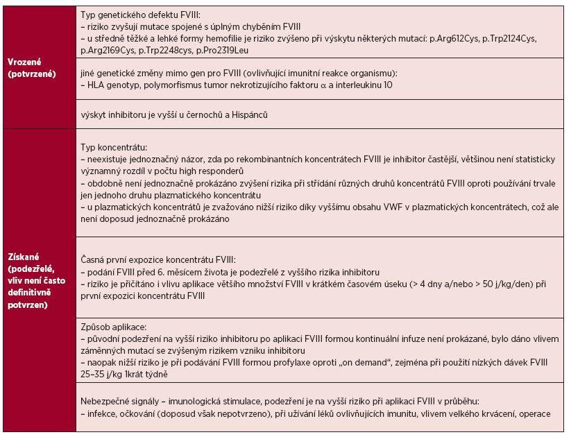 Faktory ovlivňující vznik inhibitoru [1, 6, 14, 26, 27, 28, 29, 30, 31, 32, 33, 34]