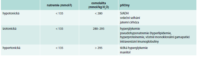 Klasifikace hyponatremie dle osmolality plazmy.