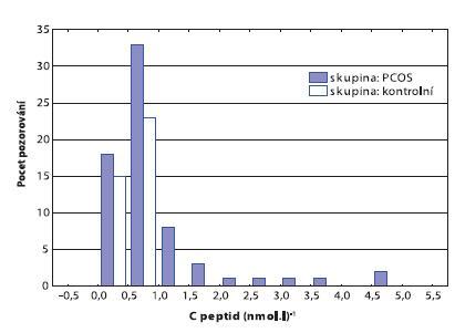 Rozdíl hladin C peptidu u žen s PCOS a kontrol
