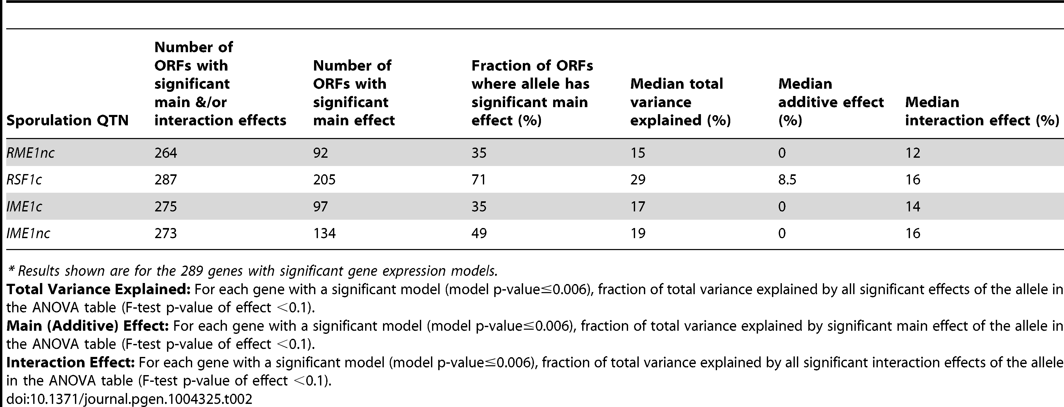 Summary of sporulation QTN effects on gene expression.<em class=&quot;ref&quot;>*</em>