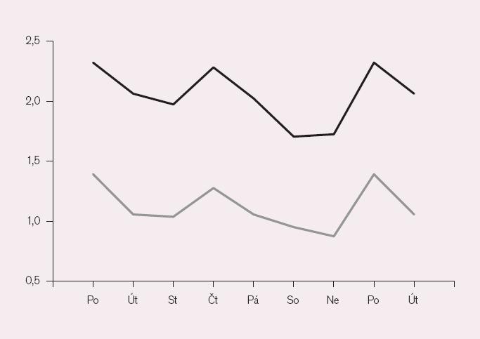 obr. 1b: Týdenní variace kardiovaskulární nemocnosti a úmrtnosti (průměrné denní počty připadající na příslušný den v týdnu). Na vodorovné ose dny v týdnu (pondělí a úterý se opakuje pro větší názornost). Černě – PCI provedené v letech 2004– 2006 v Brně, šedě – infarkty myokardu v letech 1999– 2002 pouze na klinice U sv. Anny v Brně (násobeno dvěma).