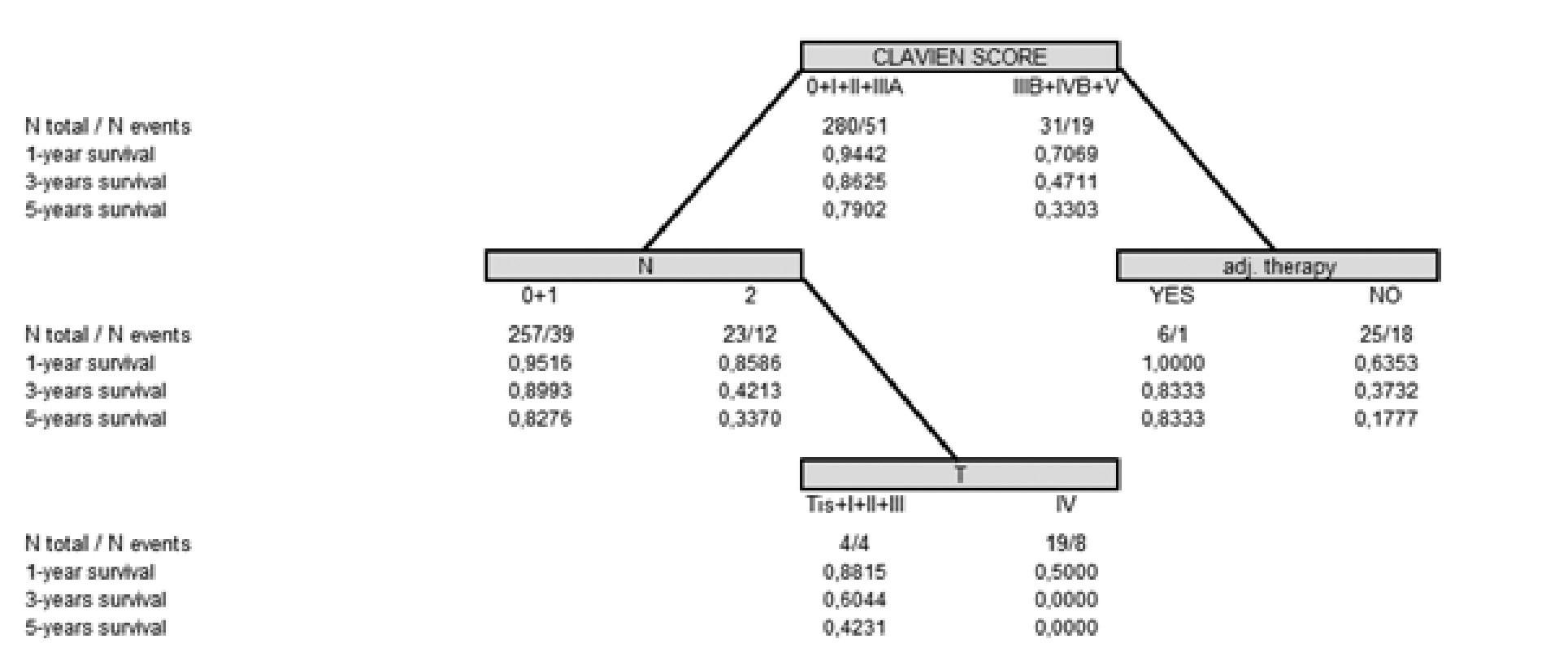 Multivariační analýzou CART celého souboru nemocných byly prokázány silné vztahy k endpointu (nižší celkové přežití) u kombinace pozitivity lymfatických uzlin, Clavienova hodnocení komplikací a lokálního rozsahu tumoru Graph 16: Multivariate analysis CART of the whole group of patients confirmed strong correlation between the end point (short overal survival) and the combination of the following factors: positivity of lymf nodes, Clavien evaluation of complications and local primary tumor stage