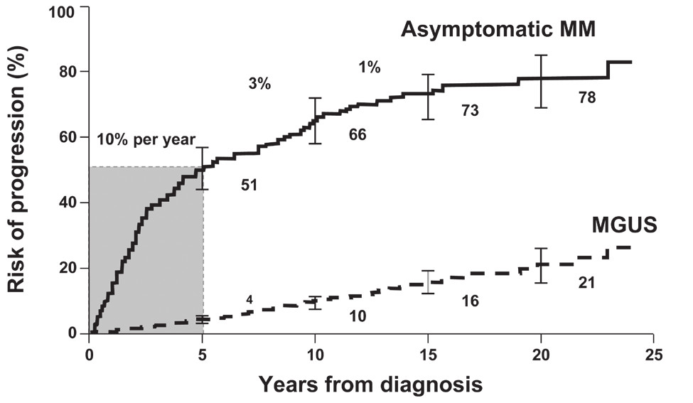 Fig. 1. Comparison of the risk of progression to symptomatic MM in patients with MGUS and asymptomatic multiple myeloma.