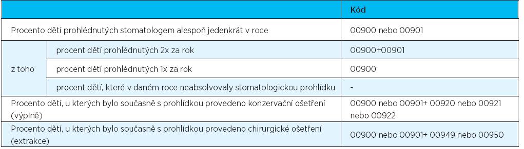 Kalkulované ukazatele prohlídek a akutního ošetření