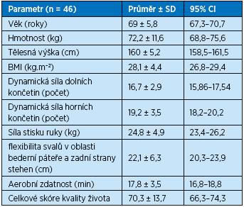 Základní charakteristiky souboru, výsledky motorických testů a celkové skóre kvality života