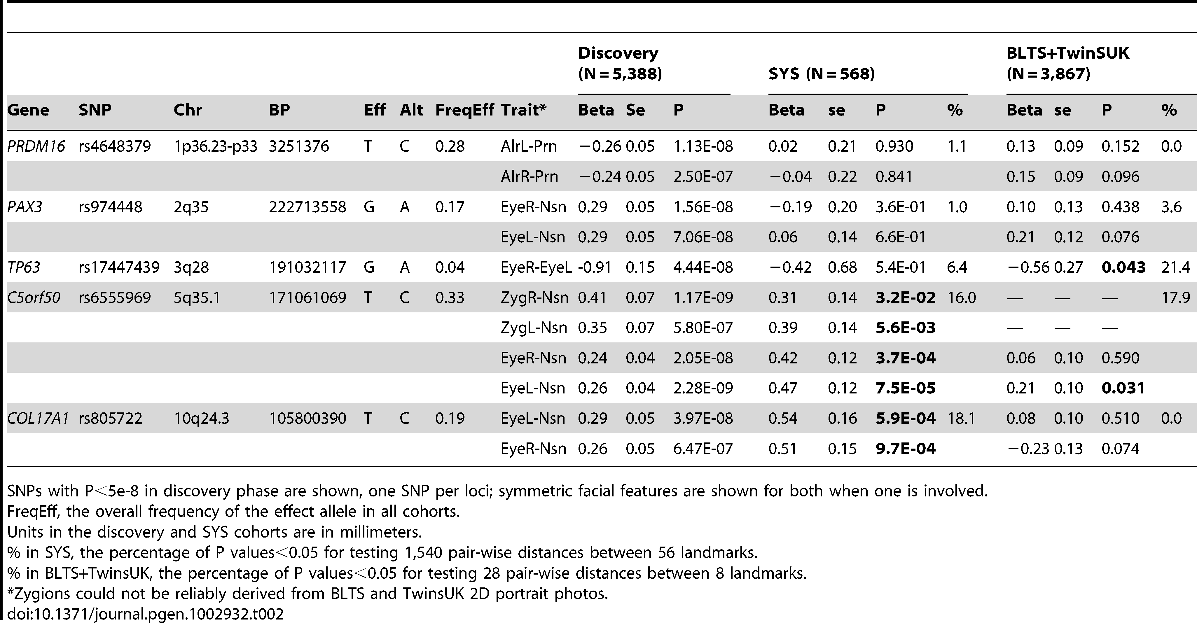 SNPs associated with facial shape features from discovery GWAS and their replications.